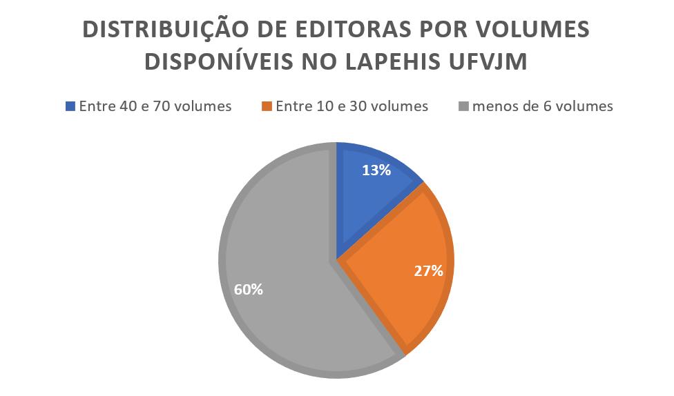 Editoras LAPEHIS