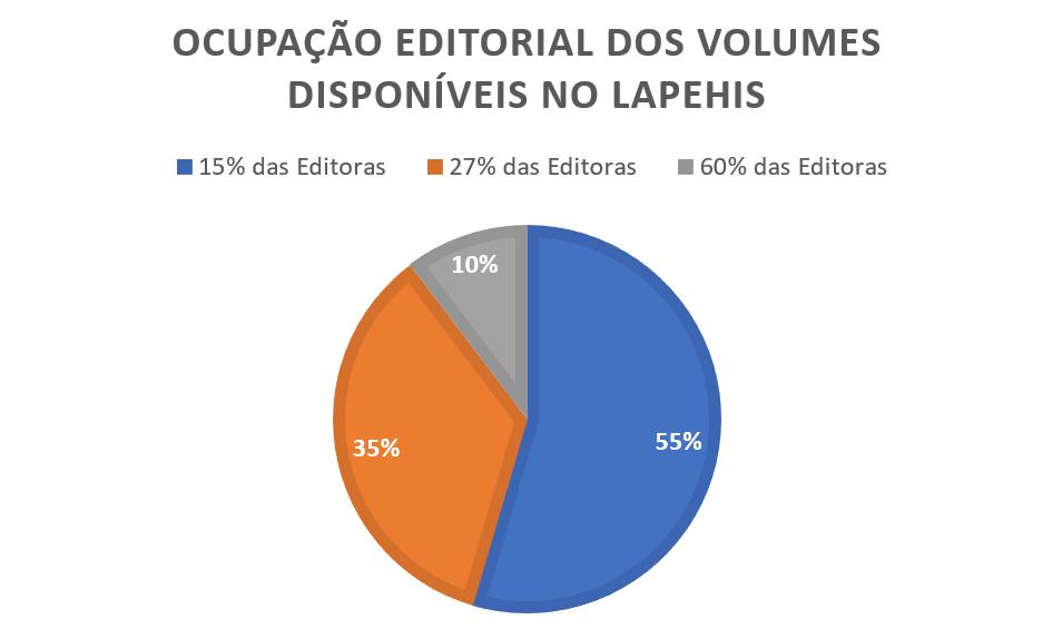 Editoras LAPEHIS2