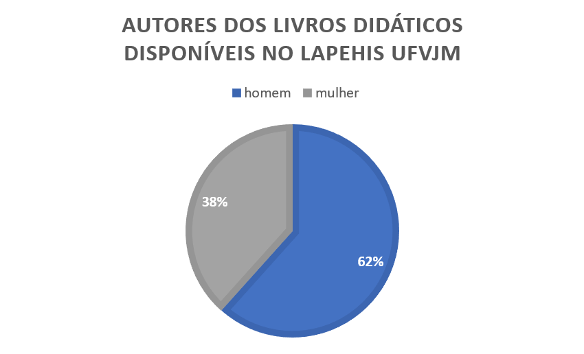 grafico LAPEHIS GENERO